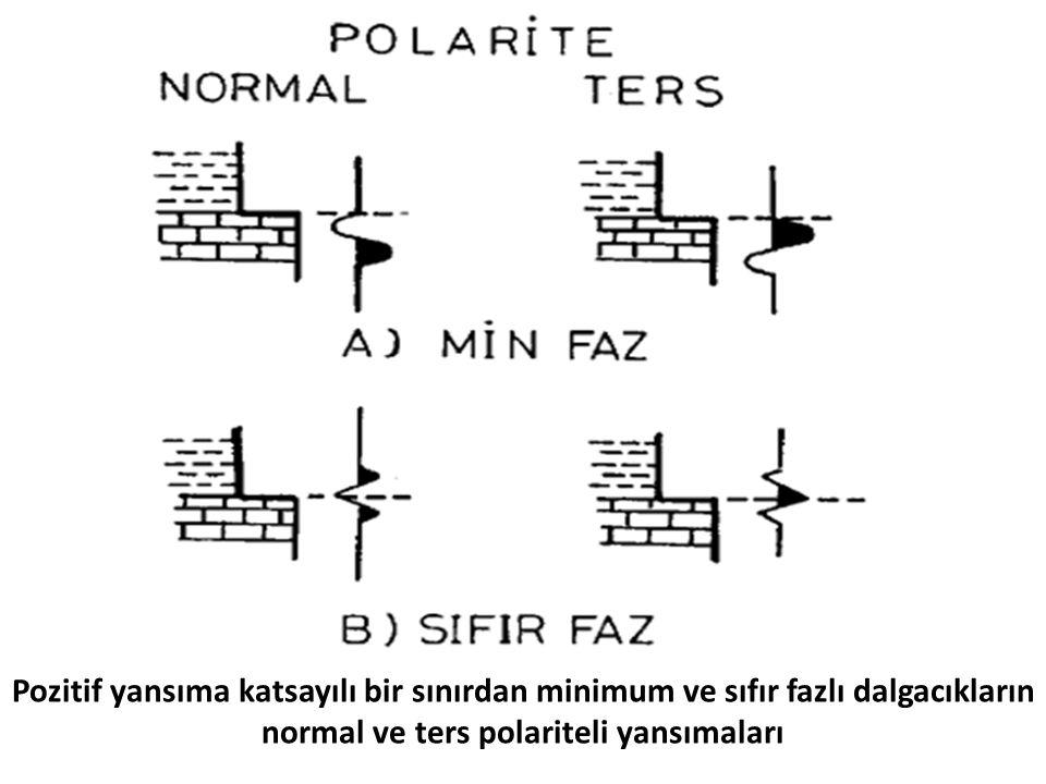 Pozitif yansıma katsayılı bir sınırdan minimum ve sıfır fazlı dalgacıkların normal ve ters polariteli yansımaları