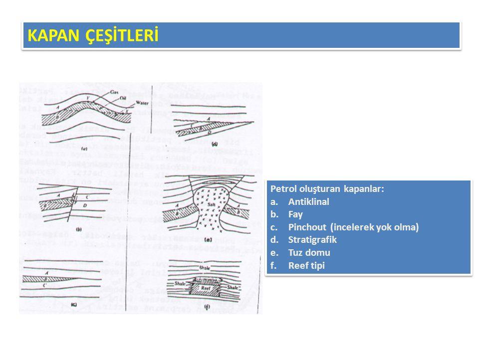 Petrol oluşturan kapanlar: a.Antiklinal b.Fay c.Pinchout (incelerek yok olma) d.Stratigrafik e.Tuz domu f.Reef tipi Petrol oluşturan kapanlar: a.Antik