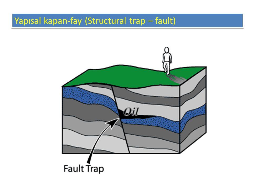 Yapısal kapan – tuz domu (Structural trap – salt dome)