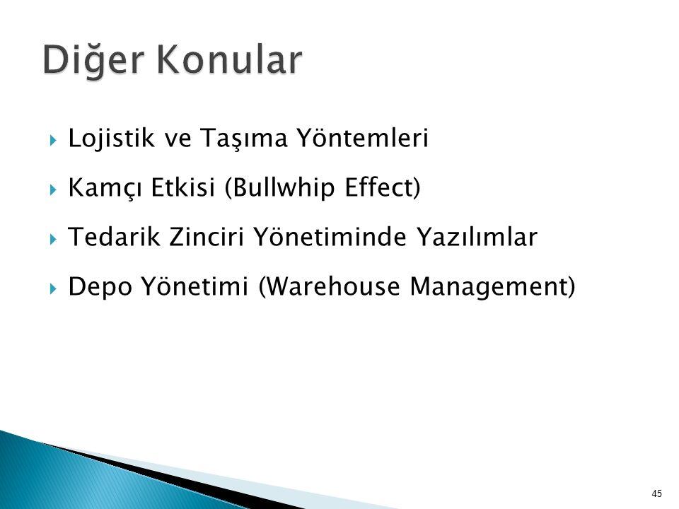  Lojistik ve Taşıma Yöntemleri  Kamçı Etkisi (Bullwhip Effect)  Tedarik Zinciri Yönetiminde Yazılımlar  Depo Yönetimi (Warehouse Management) 45