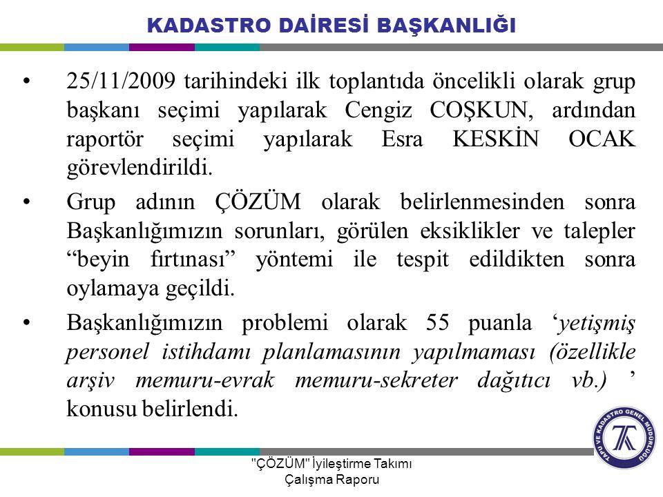 KADASTRO DAİRESİ BAŞKANLIĞI 25/11/2009 tarihindeki ilk toplantıda öncelikli olarak grup başkanı seçimi yapılarak Cengiz COŞKUN, ardından raportör seçi