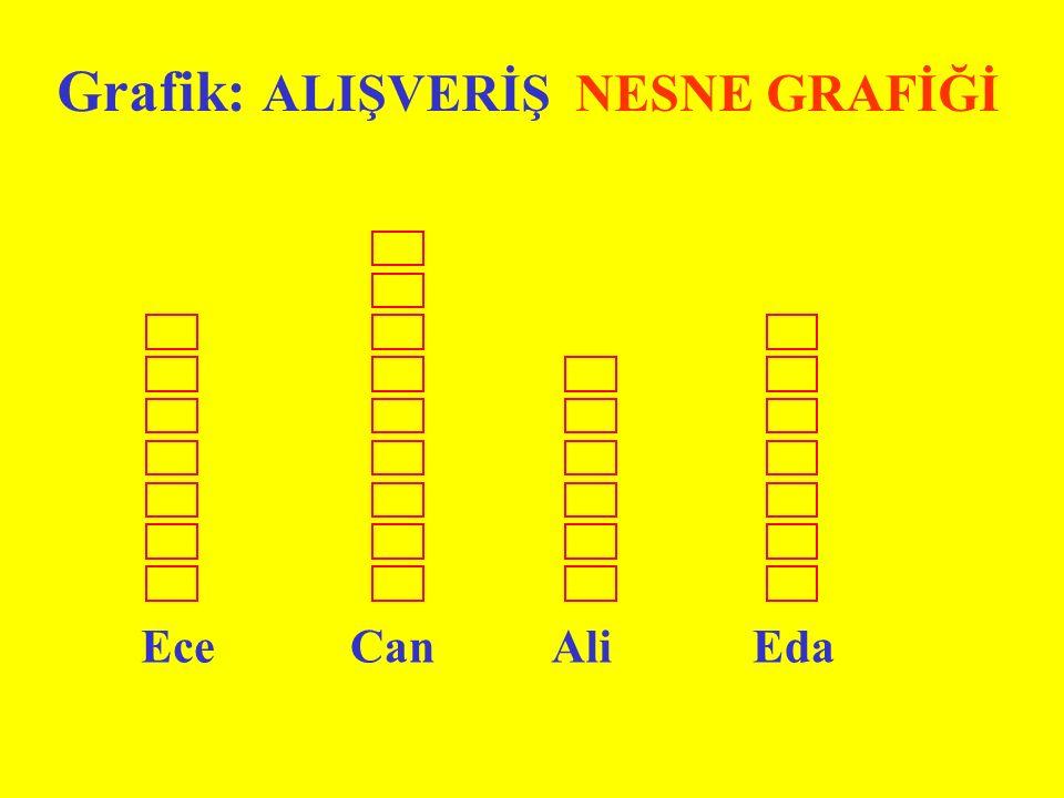 Grafik: ALIŞVERİŞ NESNE GRAFİĞİ EceCanAliEda