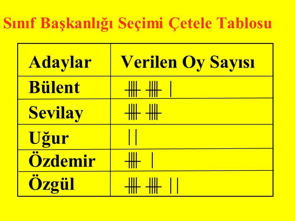 Adaylar Sınıf Başkanlığı Seçimi Çetele Tablosu Verilen Oy Sayısı Bülent Sevilay Uğur Özdemir Özgül