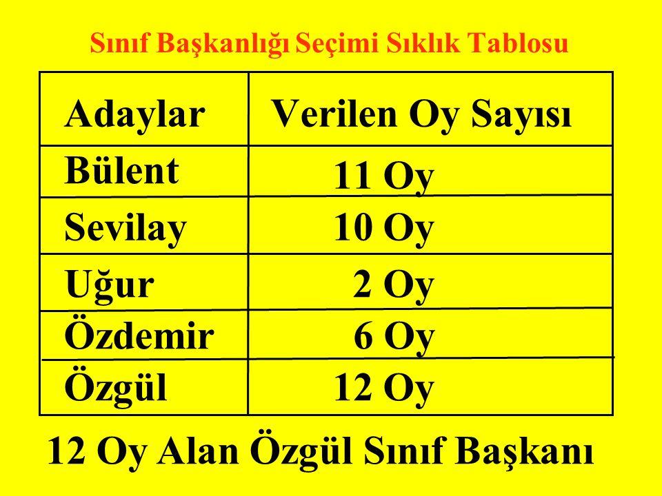 Adaylar Sınıf Başkanlığı Seçimi Sıklık Tablosu Verilen Oy Sayısı Bülent Sevilay Uğur Özdemir Özgül 11 Oy 10 Oy 2 Oy 6 Oy 12 Oy 12 Oy Alan Özgül Sınıf