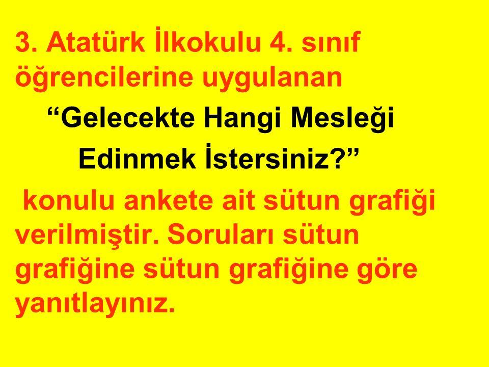"""3. Atatürk İlkokulu 4. sınıf öğrencilerine uygulanan """"Gelecekte Hangi Mesleği Edinmek İstersiniz?"""" konulu ankete ait sütun grafiği verilmiştir. Sorula"""
