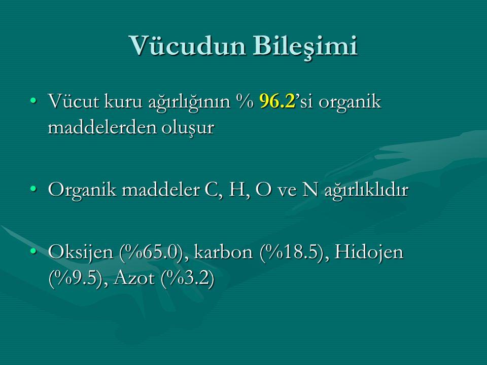 Vücudun Bileşimi Vücut kuru ağırlığının % 96.2'si organik maddelerden oluşurVücut kuru ağırlığının % 96.2'si organik maddelerden oluşur Organik maddeler C, H, O ve N ağırlıklıdırOrganik maddeler C, H, O ve N ağırlıklıdır Oksijen (%65.0), karbon (%18.5), Hidojen (%9.5), Azot (%3.2)Oksijen (%65.0), karbon (%18.5), Hidojen (%9.5), Azot (%3.2)