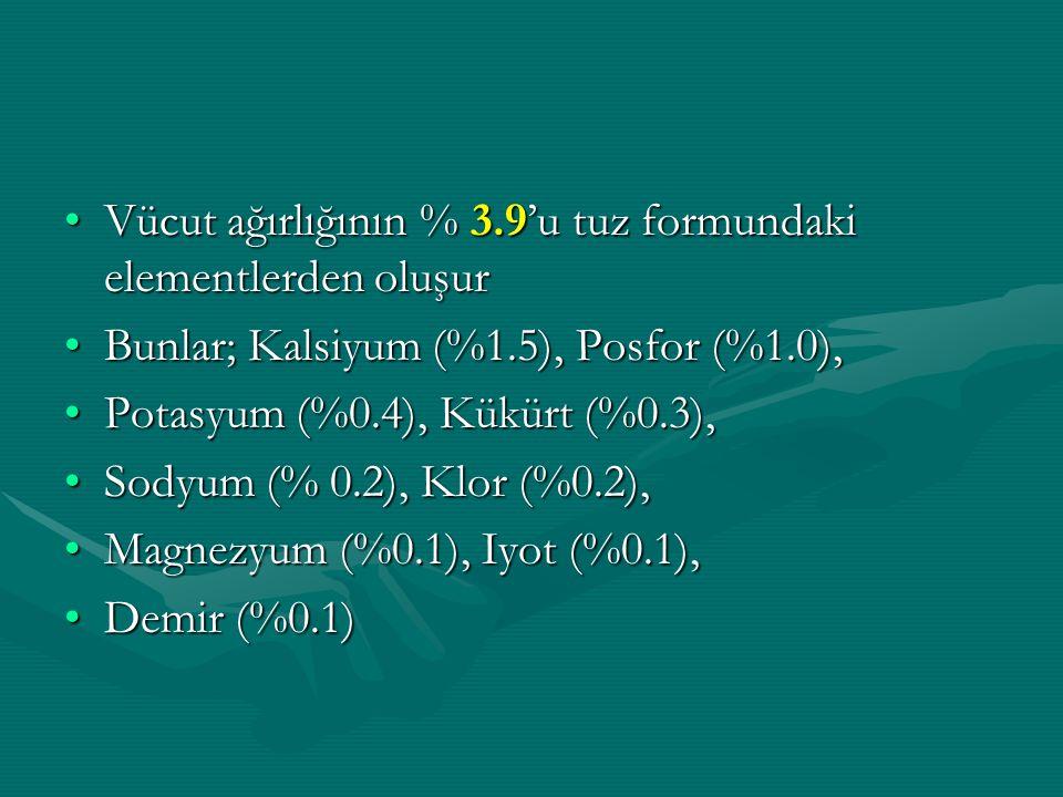 Vücut ağırlığının % 3.9'u tuz formundaki elementlerden oluşurVücut ağırlığının % 3.9'u tuz formundaki elementlerden oluşur Bunlar; Kalsiyum (%1.5), Posfor (%1.0),Bunlar; Kalsiyum (%1.5), Posfor (%1.0), Potasyum (%0.4), Kükürt (%0.3),Potasyum (%0.4), Kükürt (%0.3), Sodyum (% 0.2), Klor (%0.2),Sodyum (% 0.2), Klor (%0.2), Magnezyum (%0.1), Iyot (%0.1),Magnezyum (%0.1), Iyot (%0.1), Demir (%0.1)Demir (%0.1)