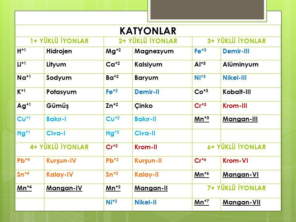 KATYONLAR 1+ YÜKLÜ İYONLAR2+ YÜKLÜ İYONLAR3+ YÜKLÜ İYONLAR H +1 HidrojenMg +2 MagnezyumFe +3 Demir-III Li +1 LityumCa +2 KalsiyumAl +3 Alüminyum Na +1 SodyumBa +2 BaryumNi +3 Nikel-III K +1 PotasyumFe +2 Demir-IICo +3 Kobalt-III Ag +1 GümüşZn +2 ÇinkoCr +3 Krom-III Cu +1 Bakır-ICu +2 Bakır-IIMn +3 Mangan-III Hg +1 Civa-IHg +2 Civa-II 4+ YÜKLÜ İYONLARCr +2 Krom-II6+ YÜKLÜ İYONLAR Pb +4 Kurşun-IVPb +2 Kurşun-IICr +6 Krom-VI Sn +4 Kalay-IVSn +2 Kalay-IIMn +6 Mangan-VI Mn +4 Mangan-IVMn +2 Mangan-II7+ YÜKLÜ İYONLAR Ni +2 Nikel-IIMn +7 Mangan-VII