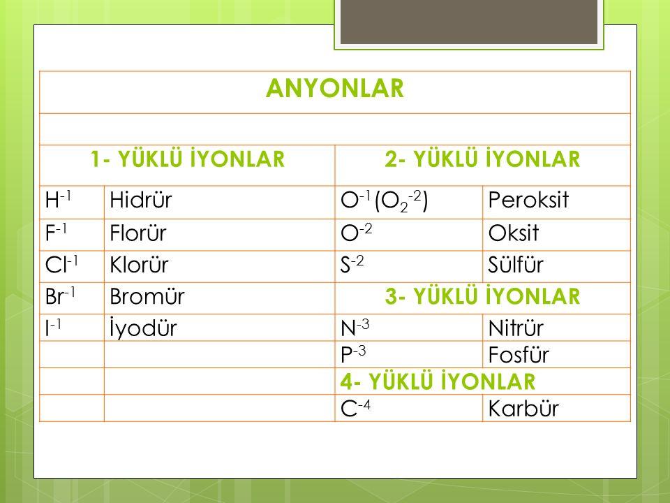 ANYONLAR 1- YÜKLÜ İYONLAR2- YÜKLÜ İYONLAR H -1 HidrürO -1 (O 2 -2 )Peroksit F -1 FlorürO -2 Oksit Cl -1 KlorürS -2 Sülfür Br -1 Bromür 3- YÜKLÜ İYONLAR I -1 İyodürN -3 Nitrür P -3 Fosfür 4- YÜKLÜ İYONLAR C -4 Karbür