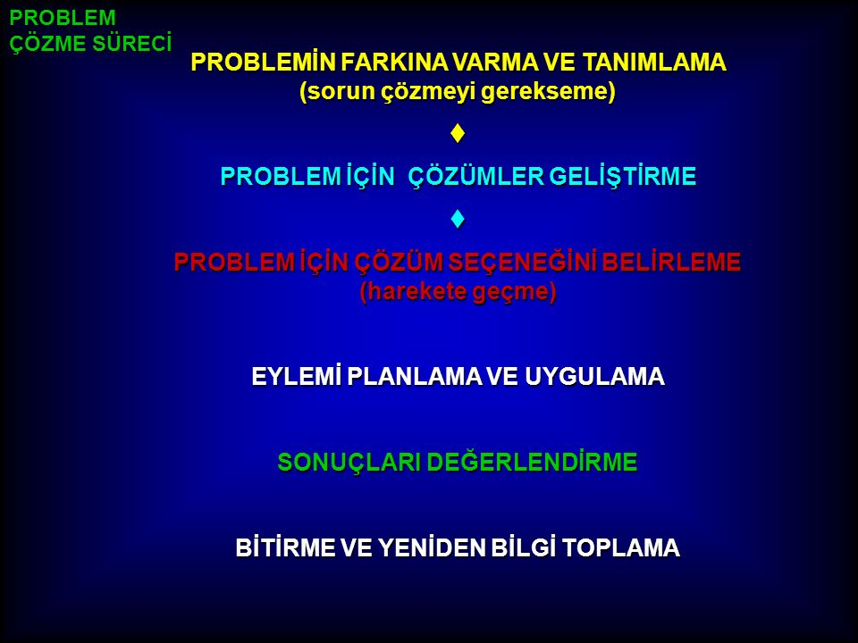 PROBLEM ÇÖZME SÜRECİ PROBLEMİN FARKINA VARMA VE TANIMLAMA (sorun çözmeyi gerekseme) t PROBLEM İÇİN ÇÖZÜMLER GELİŞTİRME t PROBLEM İÇİN ÇÖZÜM SEÇENEĞİNİ BELİRLEME (harekete geçme) EYLEMİ PLANLAMA VE UYGULAMA SONUÇLARI DEĞERLENDİRME BİTİRME VE YENİDEN BİLGİ TOPLAMA