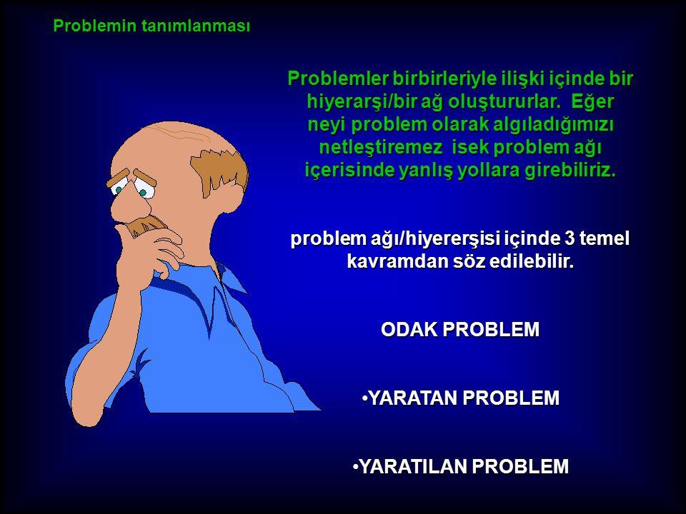 problem ağı/hiyererşisi içinde 3 temel kavramdan söz edilebilir. ODAK PROBLEM YARATAN PROBLEMYARATAN PROBLEM YARATILAN PROBLEMYARATILAN PROBLEM Proble