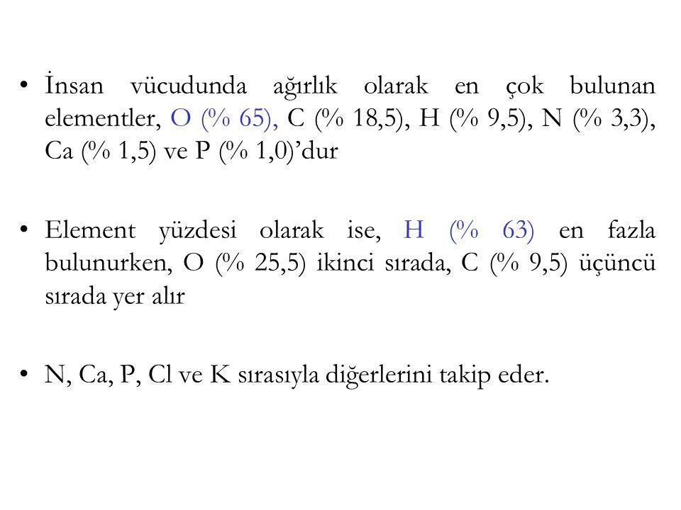 İnsan vücudunda ağırlık olarak en çok bulunan elementler, O (% 65), C (% 18,5), H (% 9,5), N (% 3,3), Ca (% 1,5) ve P (% 1,0)'dur Element yüzdesi olar