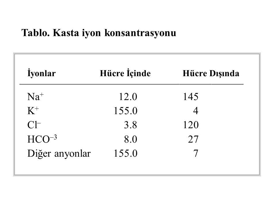 İyonlarHücre İçinde Hücre Dışında ————————————————————— Na + 12.0145 K + 155.0 4 Cl – 3.8120 HCO –3 8.0 27 Diğer anyonlar 155.0 7 Tablo. Kasta iyon ko