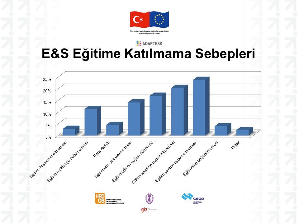 E&S Eğitime Katılmama Sebepleri