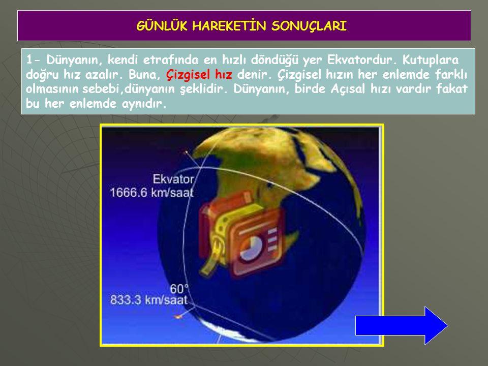 GÜNLÜK HAREKETİN SONUÇLARI 1- Dünyanın, kendi etrafında en hızlı döndüğü yer Ekvatordur.