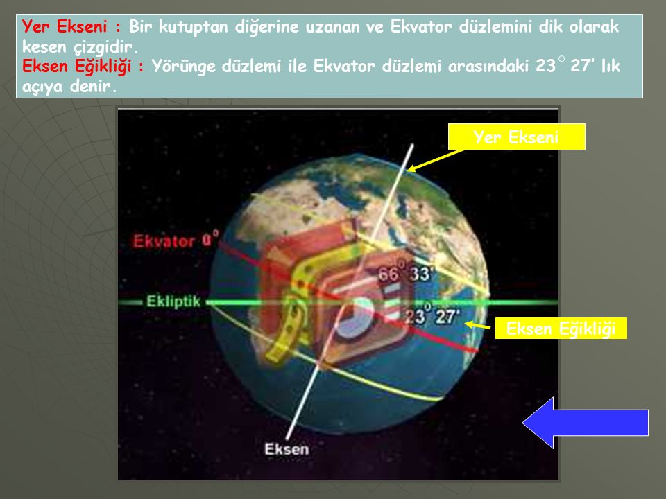 Yer Ekseni : Bir kutuptan diğerine uzanan ve Ekvator düzlemini dik olarak kesen çizgidir.