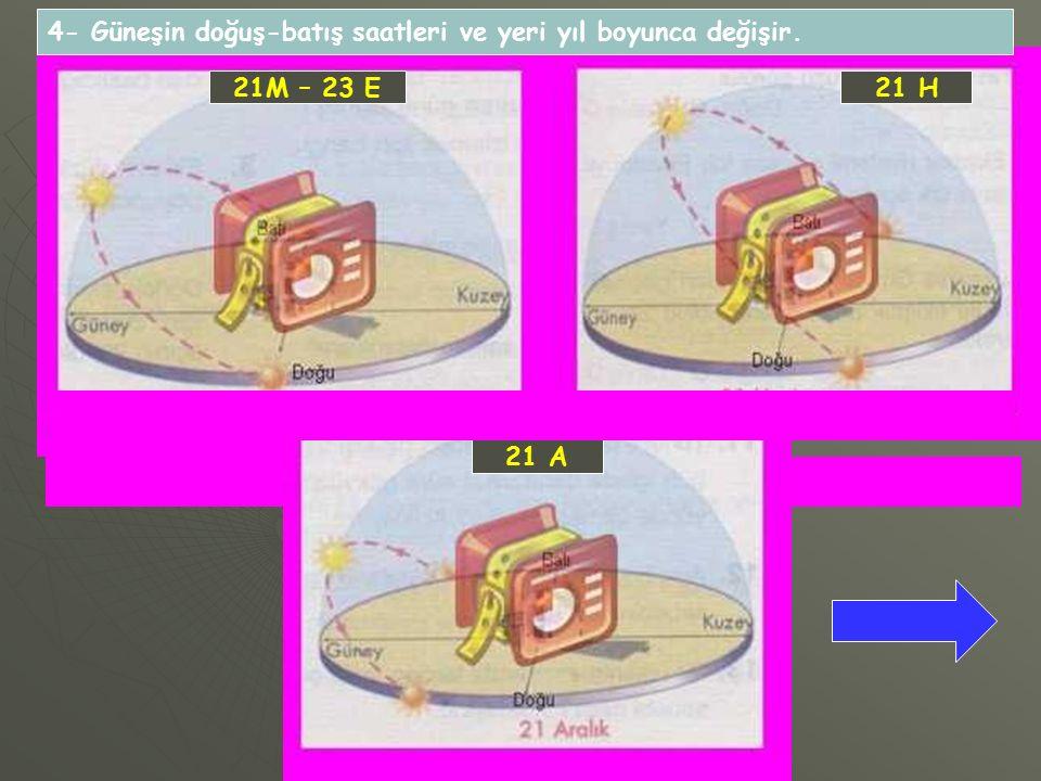 21M – 23 E21 H 21 A 4- Güneşin doğuş-batış saatleri ve yeri yıl boyunca değişir.