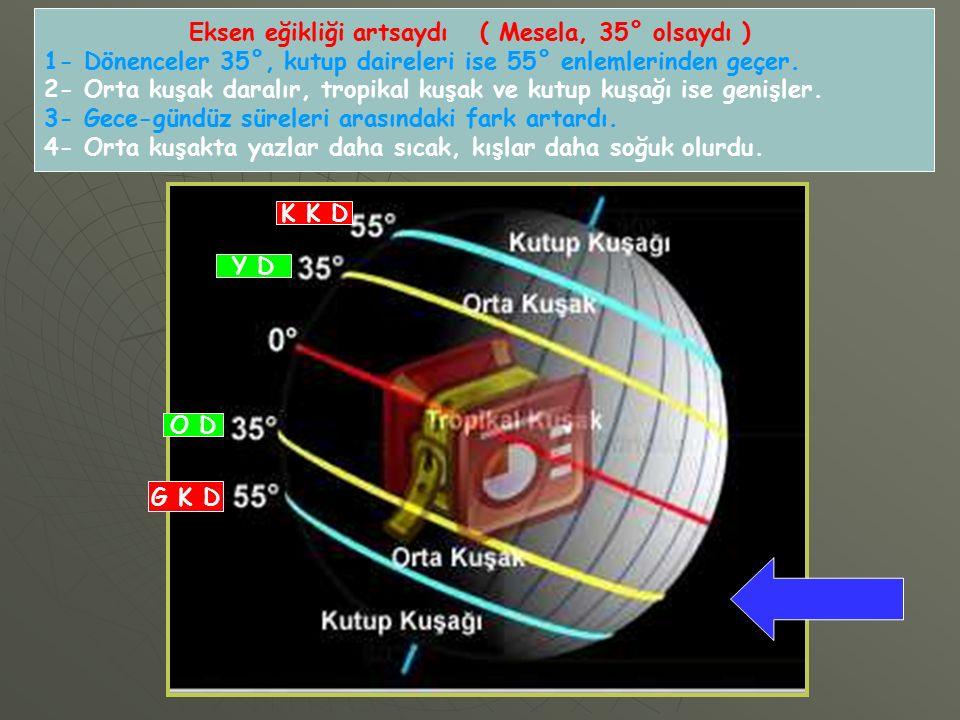 Eksen eğikliği artsaydı ( Mesela, 35° olsaydı ) 1- Dönenceler 35°, kutup daireleri ise 55° enlemlerinden geçer.
