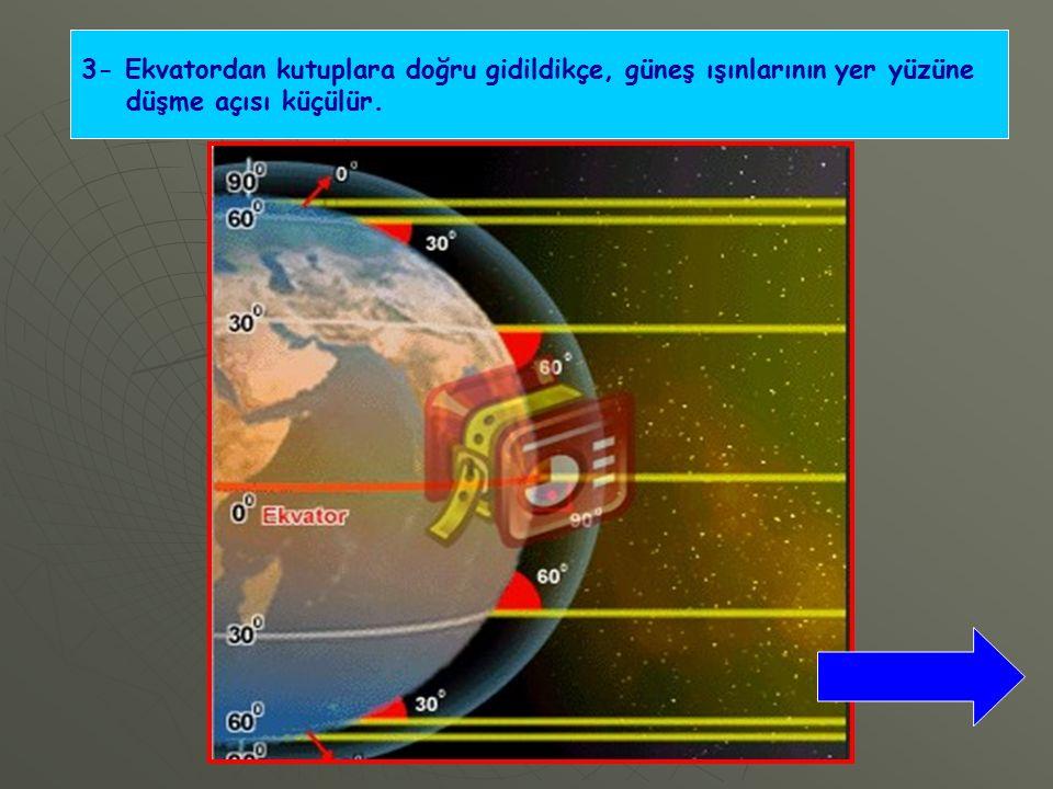 3- Ekvatordan kutuplara doğru gidildikçe, güneş ışınlarının yer yüzüne düşme açısı küçülür.