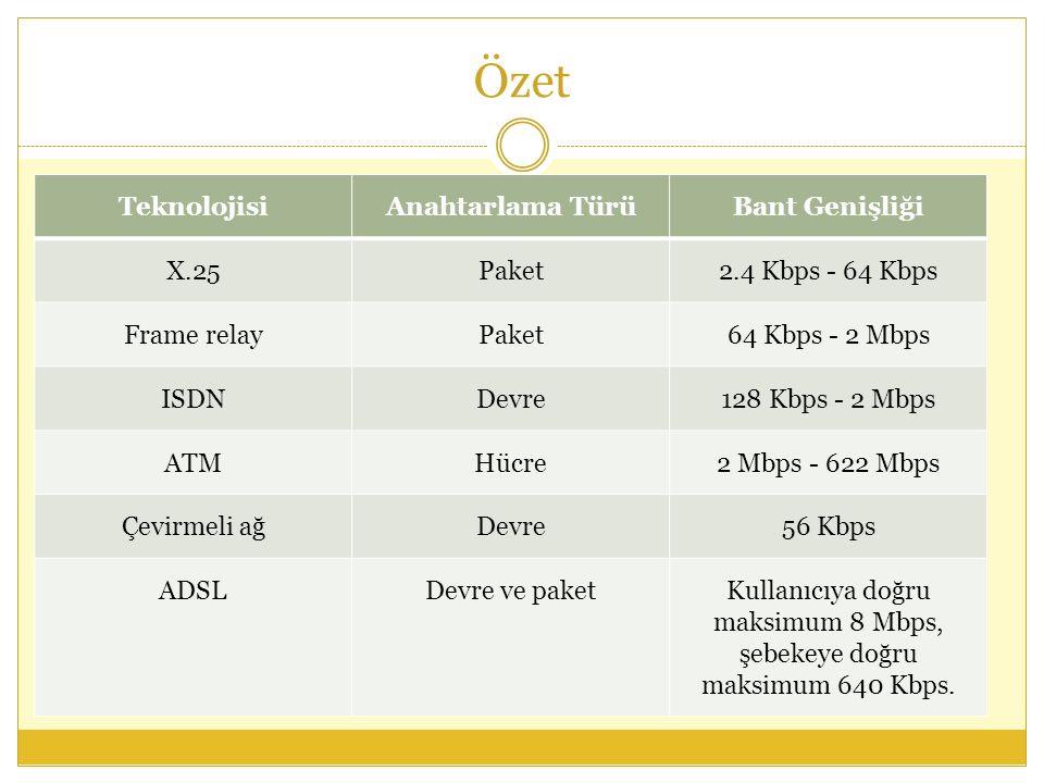 Özet TeknolojisiAnahtarlama TürüBant Genişliği X.25Paket2.4 Kbps - 64 Kbps Frame relayPaket64 Kbps - 2 Mbps ISDNDevre128 Kbps - 2 Mbps ATMHücre2 Mbps - 622 Mbps Çevirmeli ağDevre56 Kbps ADSLDevre ve paketKullanıcıya doğru maksimum 8 Mbps, şebekeye doğru maksimum 640 Kbps.