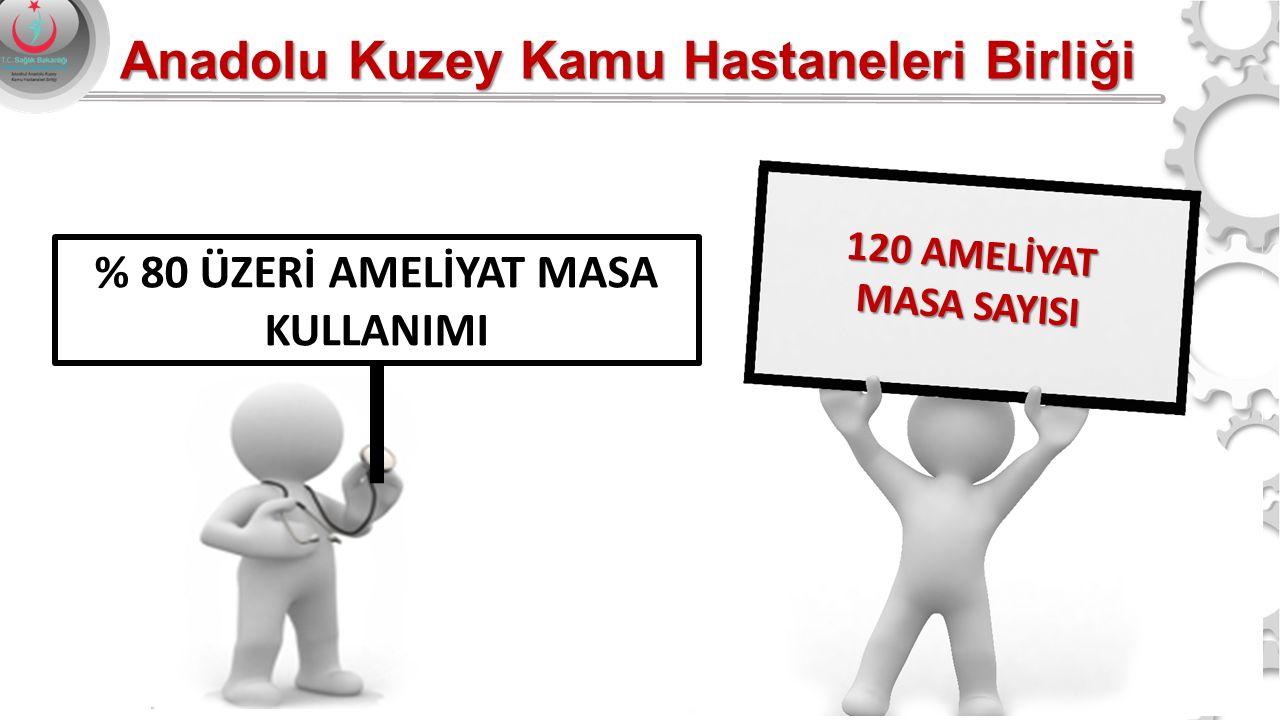 10 120 AMELİYAT MASA SAYISI % 80 ÜZERİ AMELİYAT MASA KULLANIMI Anadolu Kuzey Kamu Hastaneleri Birliği
