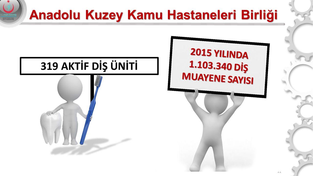 11 2015 YILINDA 1.103.340 DİŞ MUAYENE SAYISI 319 AKTİF DİŞ ÜNİTİ Anadolu Kuzey Kamu Hastaneleri Birliği