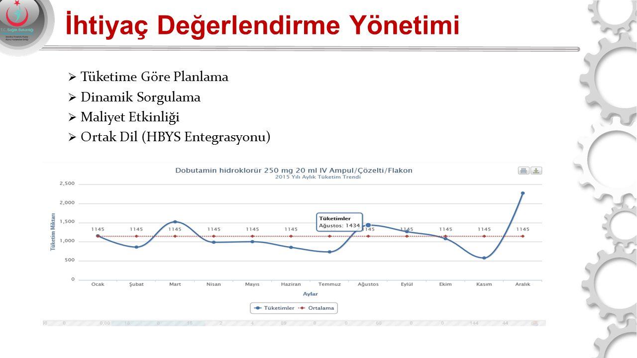 İhtiyaç Değerlendirme Yönetimi  Tüketime Göre Planlama  Dinamik Sorgulama  Maliyet Etkinliği  Ortak Dil (HBYS Entegrasyonu)