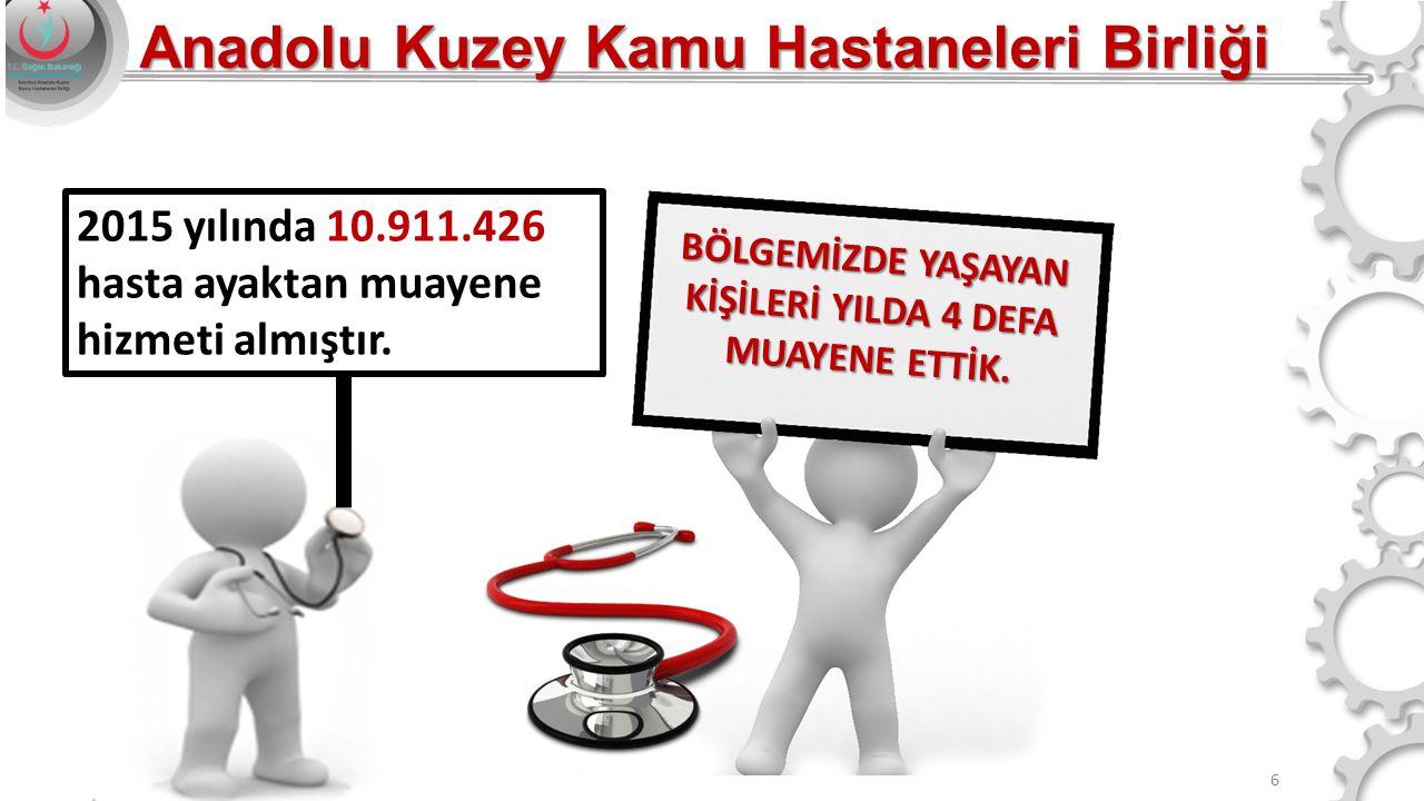 6 2015 yılında 10.911.426 hasta ayaktan muayene hizmeti almıştır. BÖLGEMİZDE YAŞAYAN KİŞİLERİ YILDA 4 DEFA MUAYENE ETTİK. Anadolu Kuzey Kamu Hastanele