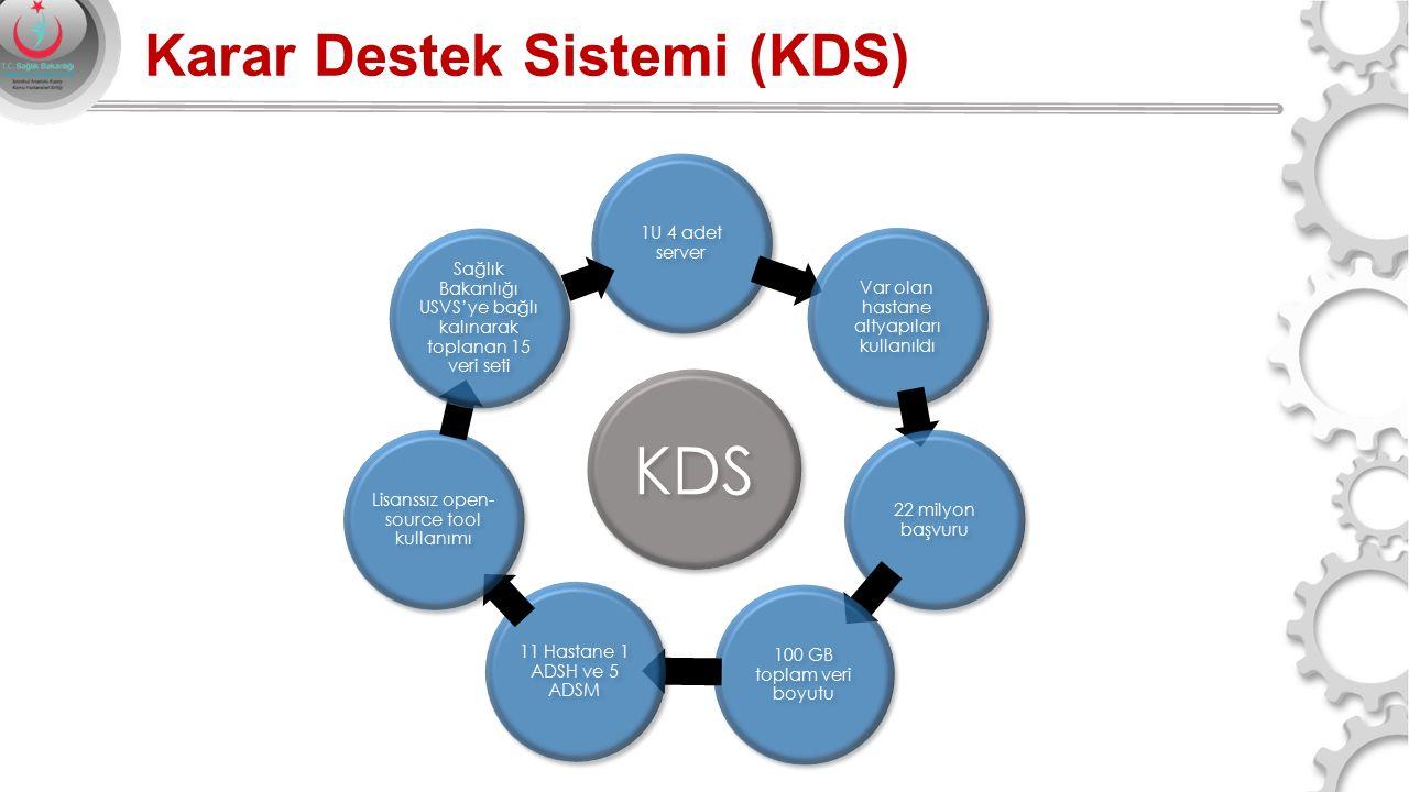 1U 4 adet server Var olan hastane altyapıları kullanıldı 22 milyon başvuru 100 GB toplam veri boyutu 11 Hastane 1 ADSH ve 5 ADSM Lisanssız open- sourc