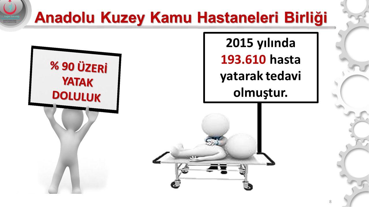 8 2015 yılında 193.610 hasta yatarak tedavi olmuştur. % 90 ÜZERİ YATAK DOLULUK Anadolu Kuzey Kamu Hastaneleri Birliği