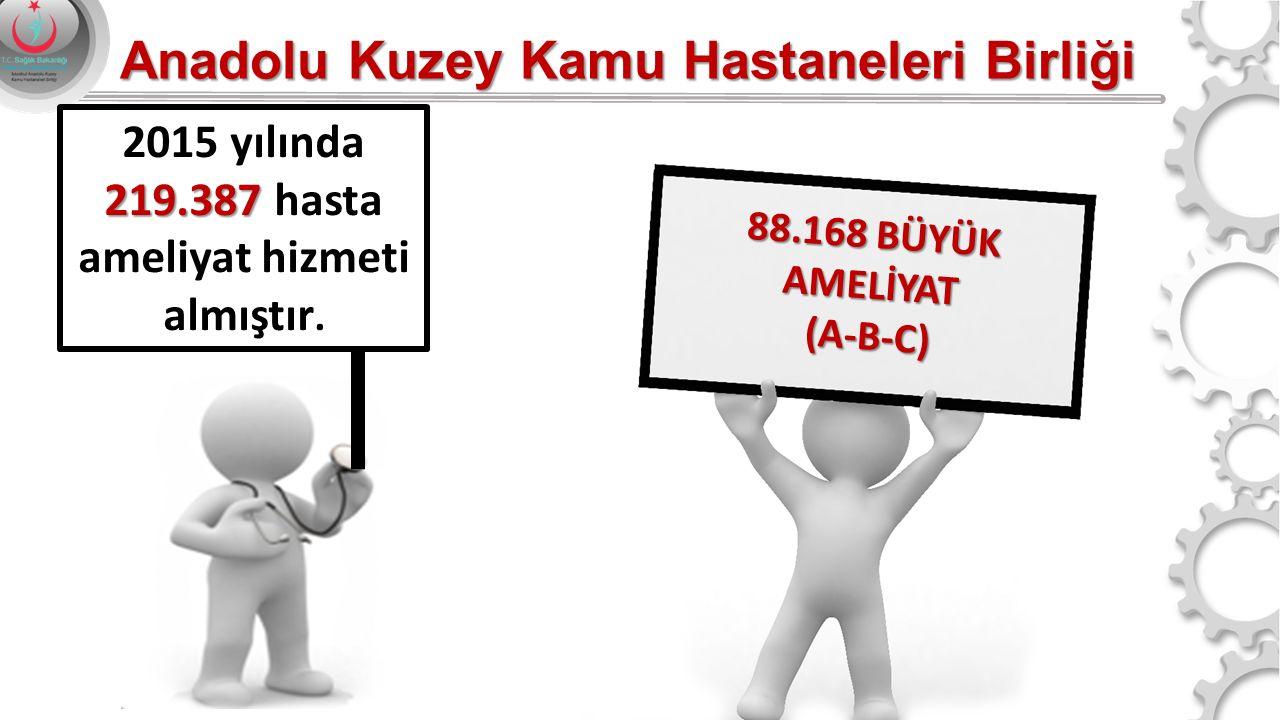 9 88.168 BÜYÜK AMELİYAT (A-B-C) 219.387 2015 yılında 219.387 hasta ameliyat hizmeti almıştır. Anadolu Kuzey Kamu Hastaneleri Birliği