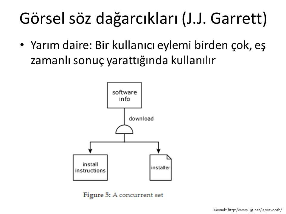 Görsel söz dağarcıkları (J.J. Garrett) Yarım daire: Bir kullanıcı eylemi birden çok, eş zamanlı sonuç yarattığında kullanılır Kaynak: http://www.jjg.n