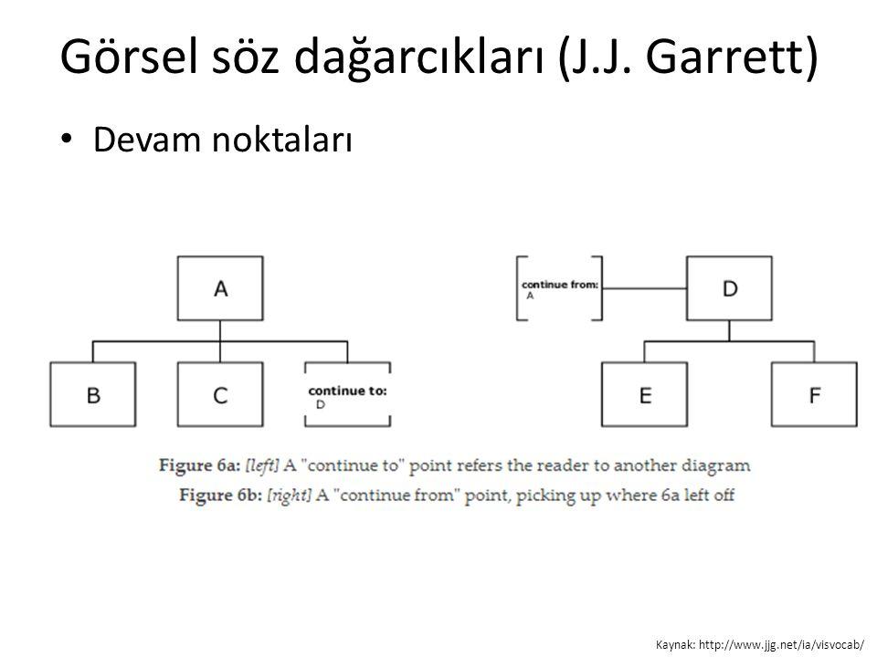 Görsel söz dağarcıkları (J.J. Garrett) Devam noktaları Kaynak: http://www.jjg.net/ia/visvocab/
