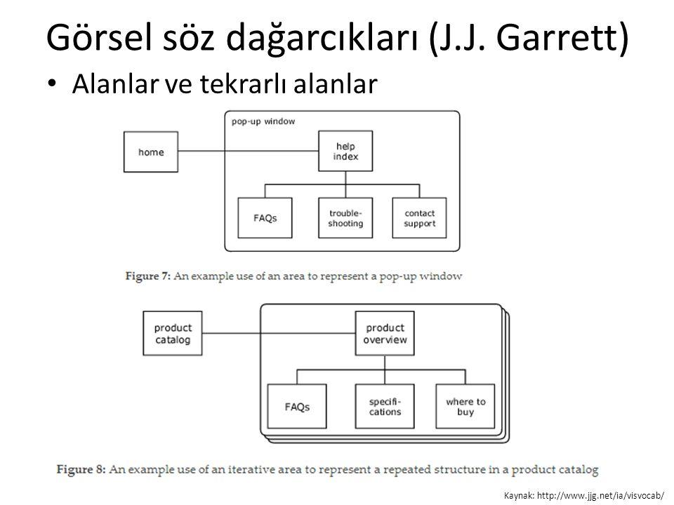Görsel söz dağarcıkları (J.J. Garrett) Alanlar ve tekrarlı alanlar Kaynak: http://www.jjg.net/ia/visvocab/