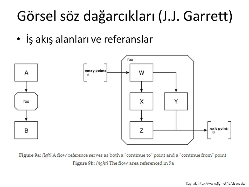 Görsel söz dağarcıkları (J.J. Garrett) İş akış alanları ve referanslar Kaynak: http://www.jjg.net/ia/visvocab/