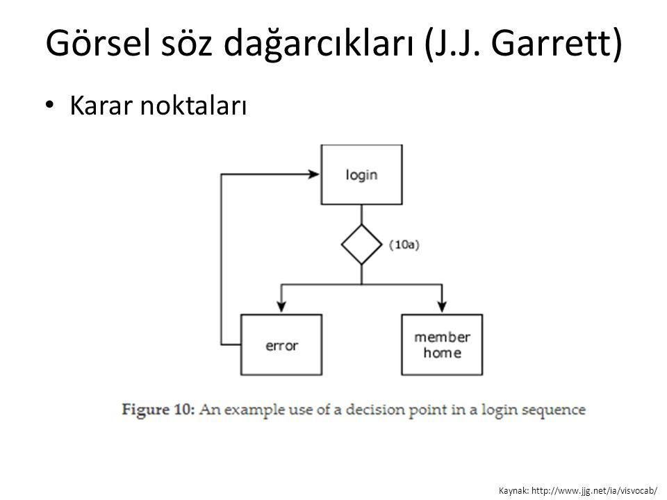 Görsel söz dağarcıkları (J.J. Garrett) Karar noktaları Kaynak: http://www.jjg.net/ia/visvocab/