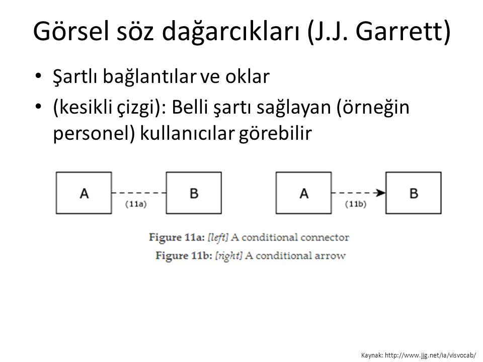 Görsel söz dağarcıkları (J.J. Garrett) Şartlı bağlantılar ve oklar (kesikli çizgi): Belli şartı sağlayan (örneğin personel) kullanıcılar görebilir Kay