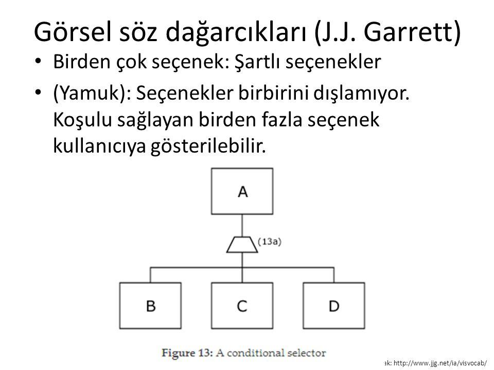 Görsel söz dağarcıkları (J.J. Garrett) Birden çok seçenek: Şartlı seçenekler (Yamuk): Seçenekler birbirini dışlamıyor. Koşulu sağlayan birden fazla se
