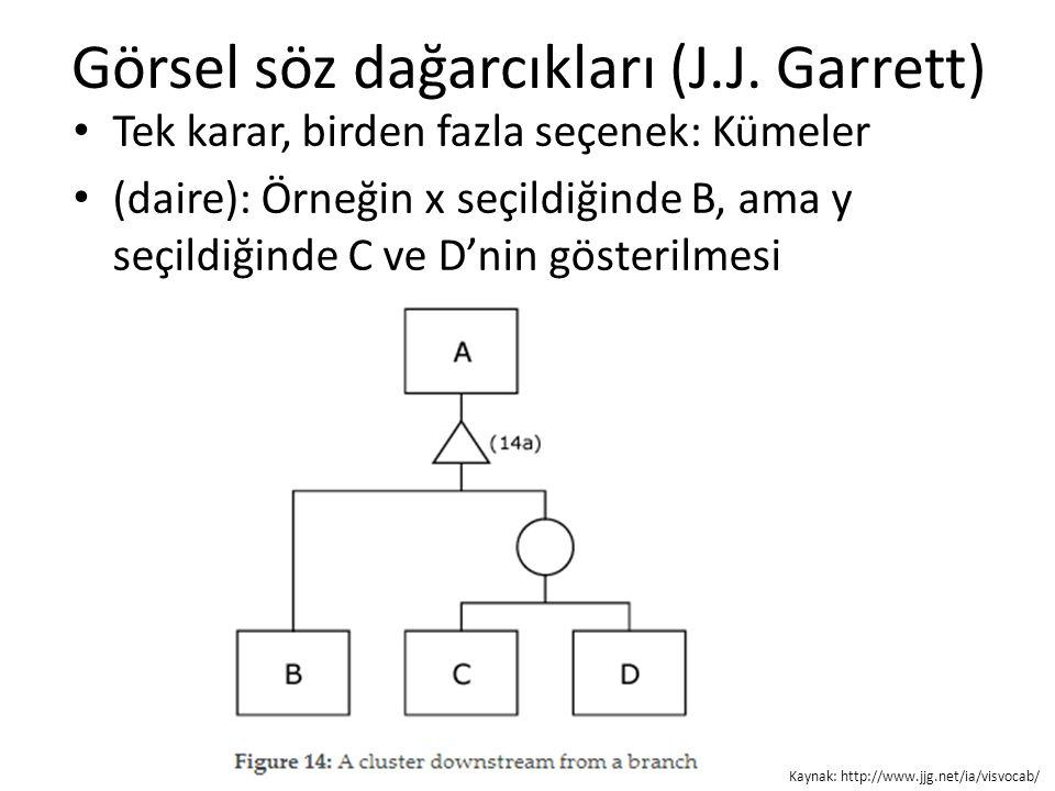 Görsel söz dağarcıkları (J.J. Garrett) Tek karar, birden fazla seçenek: Kümeler (daire): Örneğin x seçildiğinde B, ama y seçildiğinde C ve D'nin göste