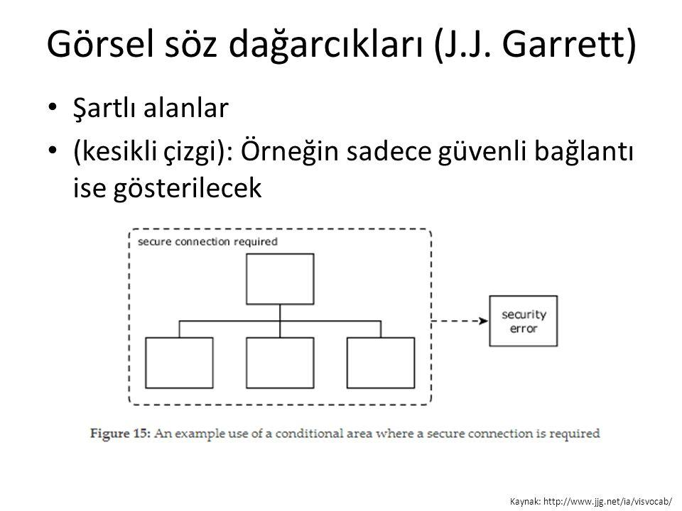 Görsel söz dağarcıkları (J.J. Garrett) Şartlı alanlar (kesikli çizgi): Örneğin sadece güvenli bağlantı ise gösterilecek Kaynak: http://www.jjg.net/ia/