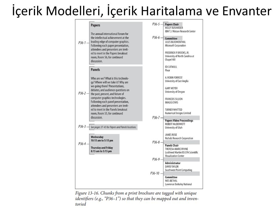 İçerik Modelleri, İçerik Haritalama ve Envanter