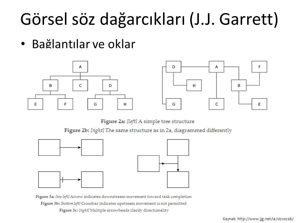 Görsel söz dağarcıkları (J.J. Garrett) Bağlantılar ve oklar Kaynak: http://www.jjg.net/ia/visvocab/