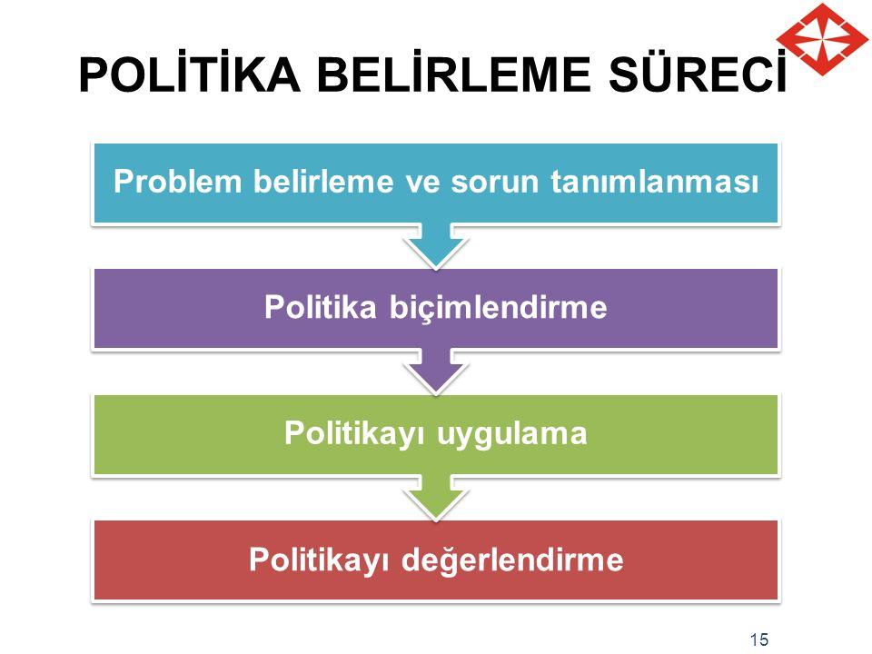 15 POLİTİKA BELİRLEME SÜRECİ Politikayı değerlendirme Politikayı uygulama Politika biçimlendirme Problem belirleme ve sorun tanımlanması