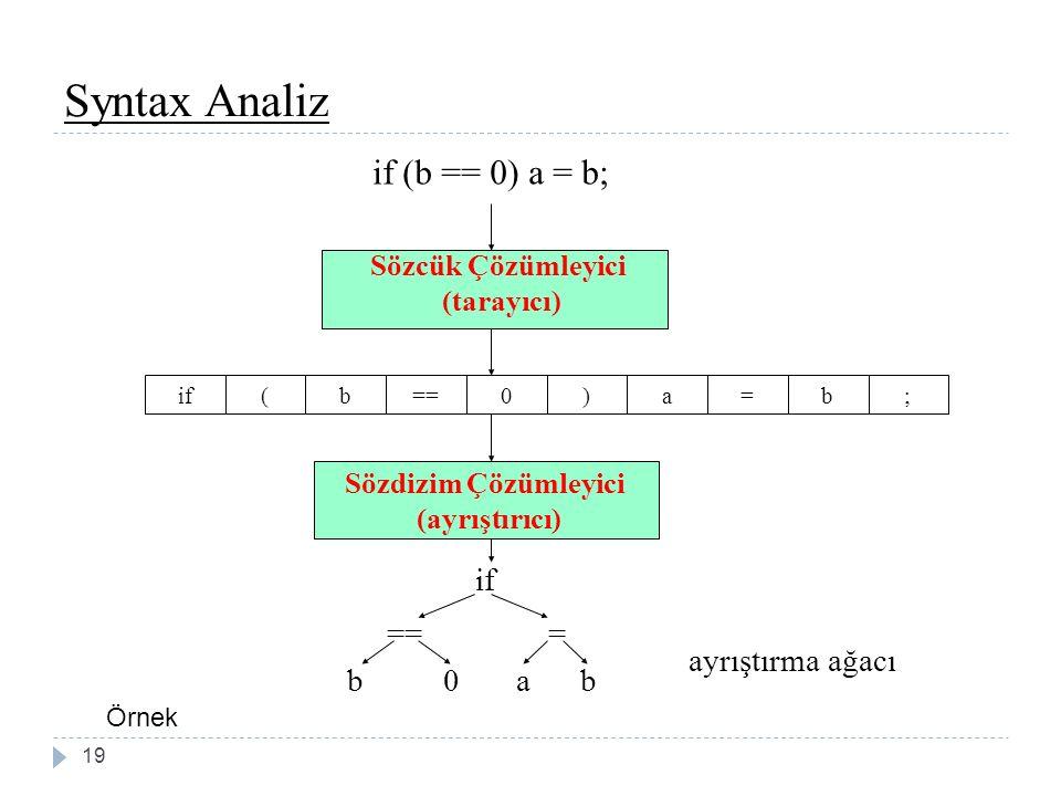 Syntax Analiz if (b == 0) a = b; if(b==0)a=b; Sözdizim Çözümleyici (ayrıştırıcı) if === b0ab ayrıştırma ağacı Sözcük Çözümleyici (tarayıcı) 19 Örnek