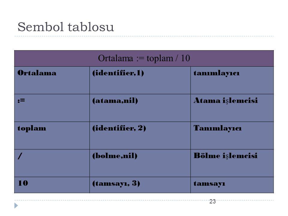 Sembol tablosu Ortalama := toplam / 10 Ortalama(identifier,1)tanımlayıcı :=(atama,nil)Atama i ş lemcisi toplam(identifier, 2)Tanımlayıcı /(bolme,nil)Bölme i ş lemcisi 10(tamsayı, 3)tamsayı 23