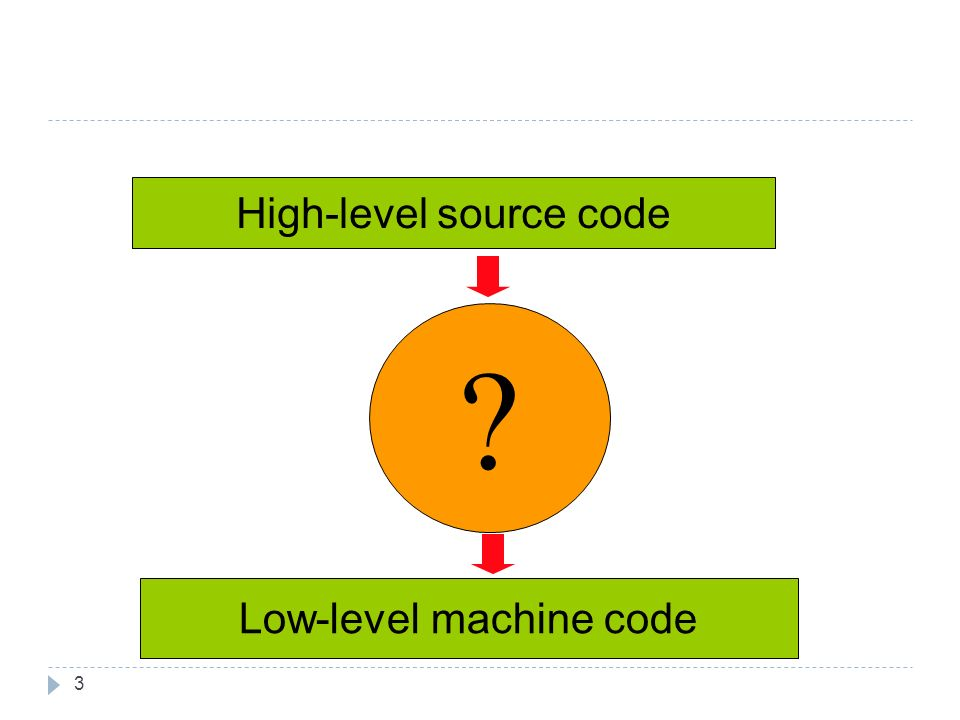 ? High-level source code Low-level machine code 3