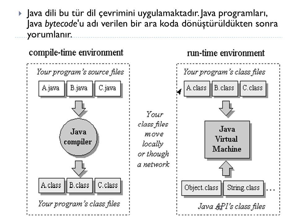  Java dili bu tür dil çevrimini uygulamaktadır.
