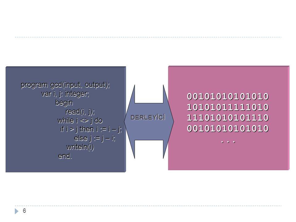 program gcd(input, output); var i, j: integer; begin read(i, j); while i <> j do if i > j then i := i – j; else j := j – i; writeln(i)end. 00101010101