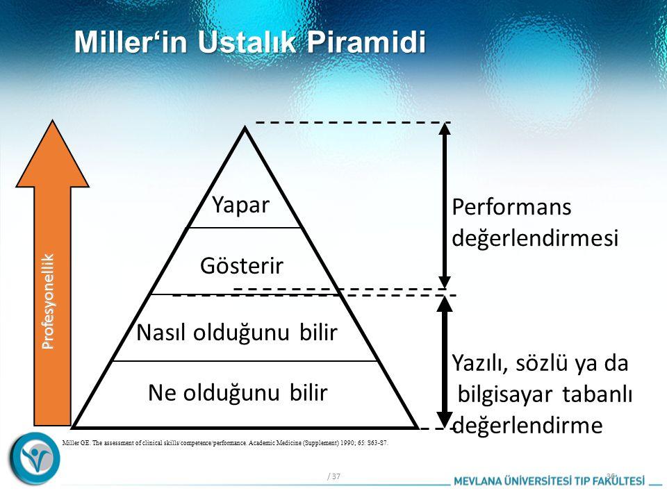Miller'in Ustalık Piramidi / 3736 Miller GE.