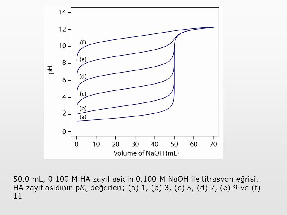 50.0 mL, 0.100 M HA zayıf asidin 0.100 M NaOH ile titrasyon eğrisi. HA zayıf asidinin pK a değerleri; (a) 1, (b) 3, (c) 5, (d) 7, (e) 9 ve (f) 11